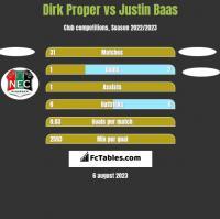 Dirk Proper vs Justin Baas h2h player stats