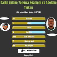 Darlin Zidane Yongwa Ngameni vs Adolphe Teikeu h2h player stats