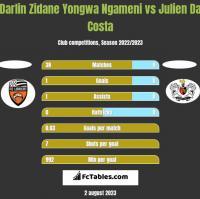 Darlin Zidane Yongwa Ngameni vs Julien Da Costa h2h player stats