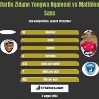 Darlin Zidane Yongwa Ngameni vs Matthieu Sans h2h player stats