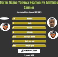 Darlin Zidane Yongwa Ngameni vs Matthieu Saunier h2h player stats