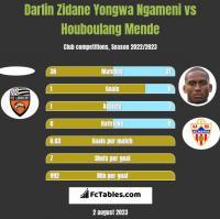 Darlin Zidane Yongwa Ngameni vs Houboulang Mende h2h player stats