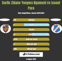 Darlin Zidane Yongwa Ngameni vs Issouf Paro h2h player stats