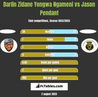 Darlin Zidane Yongwa Ngameni vs Jason Pendant h2h player stats