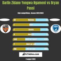 Darlin Zidane Yongwa Ngameni vs Bryan Passi h2h player stats