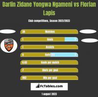 Darlin Zidane Yongwa Ngameni vs Florian Lapis h2h player stats