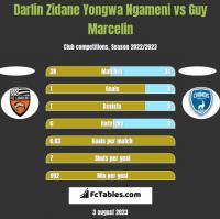 Darlin Zidane Yongwa Ngameni vs Guy Marcelin h2h player stats