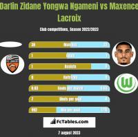 Darlin Zidane Yongwa Ngameni vs Maxence Lacroix h2h player stats