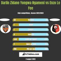 Darlin Zidane Yongwa Ngameni vs Enzo Le Fee h2h player stats