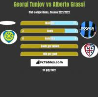 Georgi Tunjov vs Alberto Grassi h2h player stats