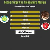 Georgi Tunjov vs Alessandro Murgia h2h player stats