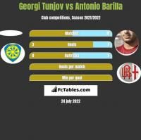 Georgi Tunjov vs Antonio Barilla h2h player stats