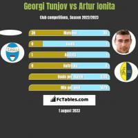 Georgi Tunjov vs Artur Ionita h2h player stats