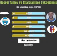Georgi Tunjov vs Charalambos Lykogiannis h2h player stats