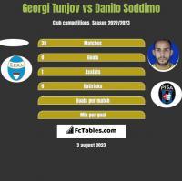 Georgi Tunjov vs Danilo Soddimo h2h player stats