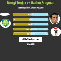Georgi Tunjov vs Gaston Brugman h2h player stats