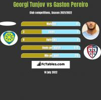 Georgi Tunjov vs Gaston Pereiro h2h player stats
