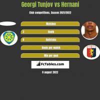 Georgi Tunjov vs Hernani h2h player stats