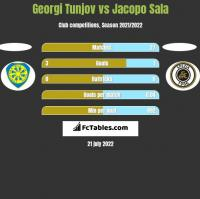 Georgi Tunjov vs Jacopo Sala h2h player stats