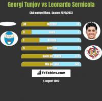 Georgi Tunjov vs Leonardo Sernicola h2h player stats