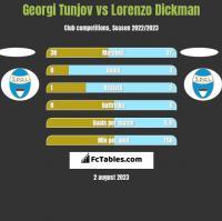 Georgi Tunjov vs Lorenzo Dickman h2h player stats