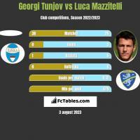 Georgi Tunjov vs Luca Mazzitelli h2h player stats