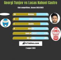 Georgi Tunjov vs Lucas Nahuel Castro h2h player stats
