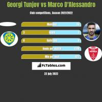 Georgi Tunjov vs Marco D'Alessandro h2h player stats