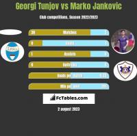 Georgi Tunjov vs Marko Jankovic h2h player stats