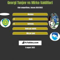 Georgi Tunjov vs Mirko Valdifiori h2h player stats