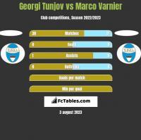 Georgi Tunjov vs Marco Varnier h2h player stats