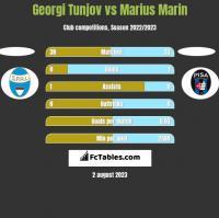 Georgi Tunjov vs Marius Marin h2h player stats