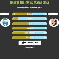 Georgi Tunjov vs Marco Sala h2h player stats