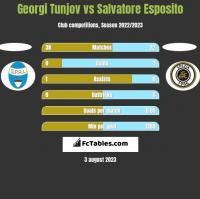 Georgi Tunjov vs Salvatore Esposito h2h player stats