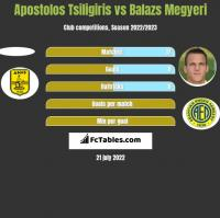 Apostolos Tsiligiris vs Balazs Megyeri h2h player stats