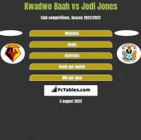Kwadwo Baah vs Jodi Jones h2h player stats