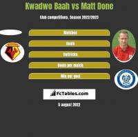 Kwadwo Baah vs Matt Done h2h player stats