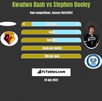 Kwadwo Baah vs Stephen Dooley h2h player stats