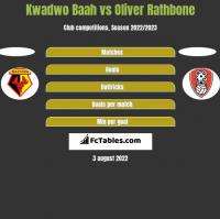 Kwadwo Baah vs Oliver Rathbone h2h player stats