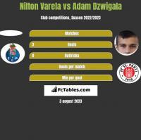 Nilton Varela vs Adam Dzwigala h2h player stats