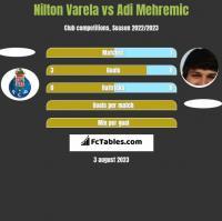 Nilton Varela vs Adi Mehremic h2h player stats