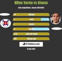 Nilton Varela vs Afonso h2h player stats