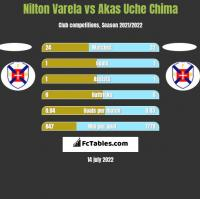 Nilton Varela vs Akas Uche Chima h2h player stats