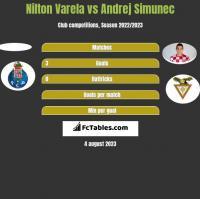 Nilton Varela vs Andrej Simunec h2h player stats