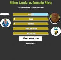 Nilton Varela vs Goncalo Silva h2h player stats