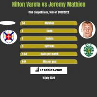 Nilton Varela vs Jeremy Mathieu h2h player stats