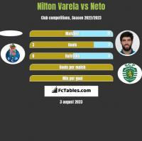 Nilton Varela vs Neto h2h player stats