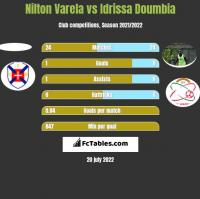 Nilton Varela vs Idrissa Doumbia h2h player stats