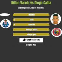 Nilton Varela vs Diogo Calila h2h player stats