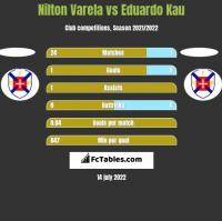 Nilton Varela vs Eduardo Kau h2h player stats